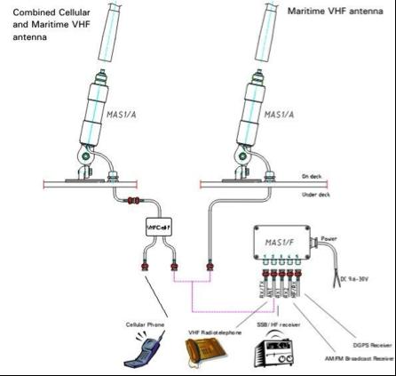 antenna-system